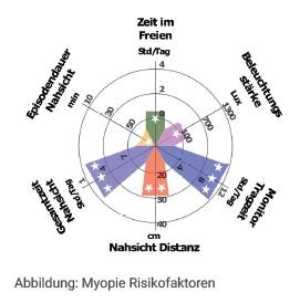 Abbildung Myopie Risikofaktoren
